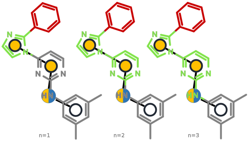 Sample molecule from above with fragment marked in red, common core in gray and different context sizes (n=1 to n=3) on the common core marked in green. The context is defined using the pharmacophore graph nodes.