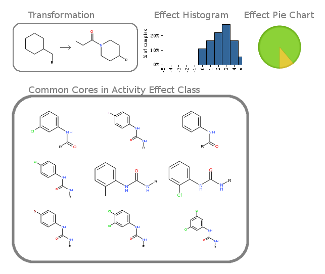 Sample of one transformation yielding important activity shifts on common core sharing the same global topology and pharmacophoric features.