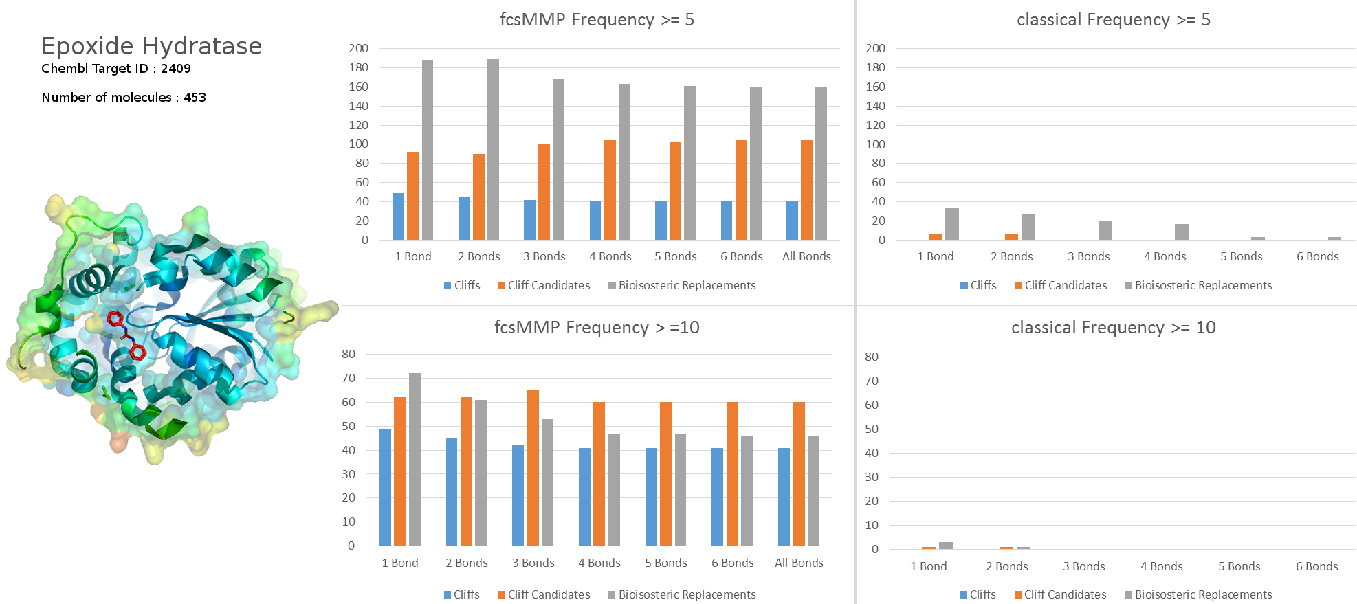 Epoxide hydratase results on 453 Chembl molecules with pIC50 data. Click on the image to enlarge.