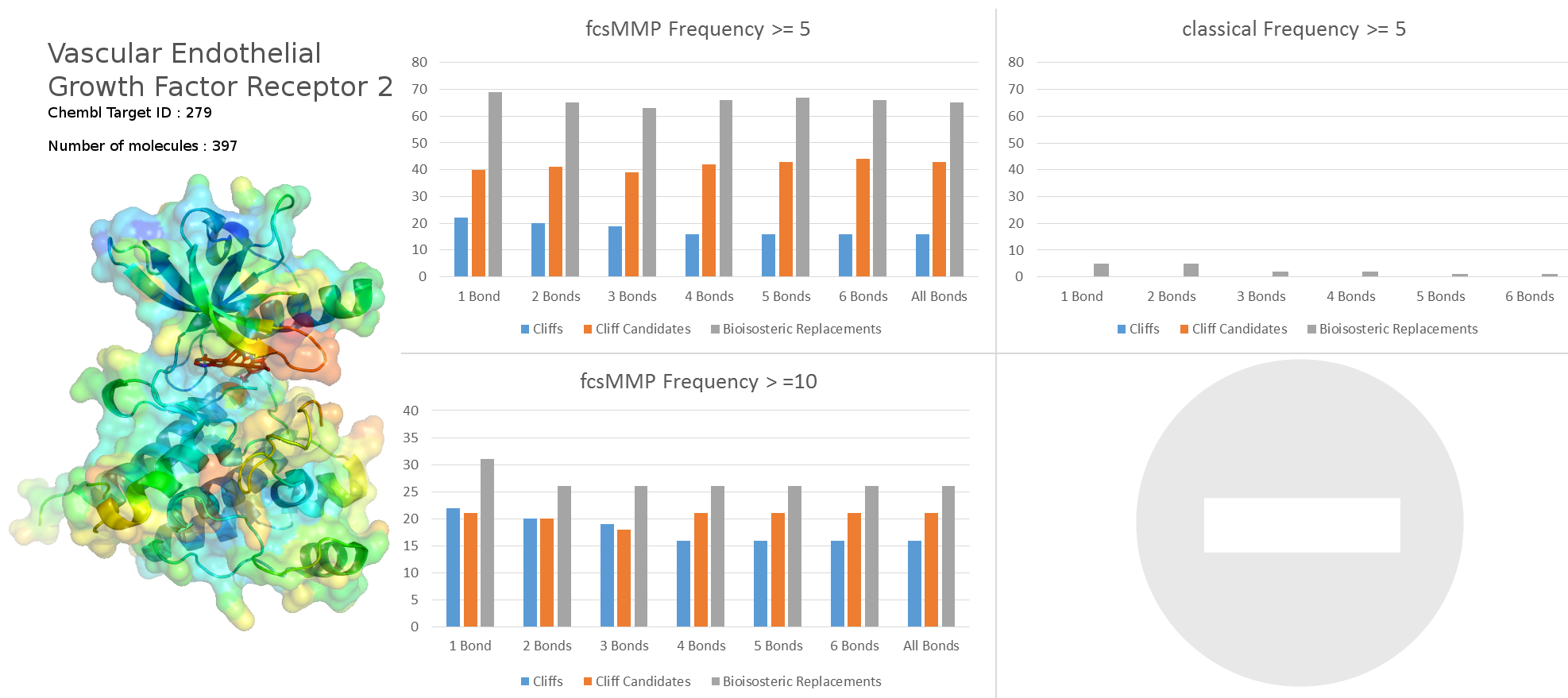 VEGFR2 results on 397 Chembl molecules with pIC50 data. Click on the image to enlarge.