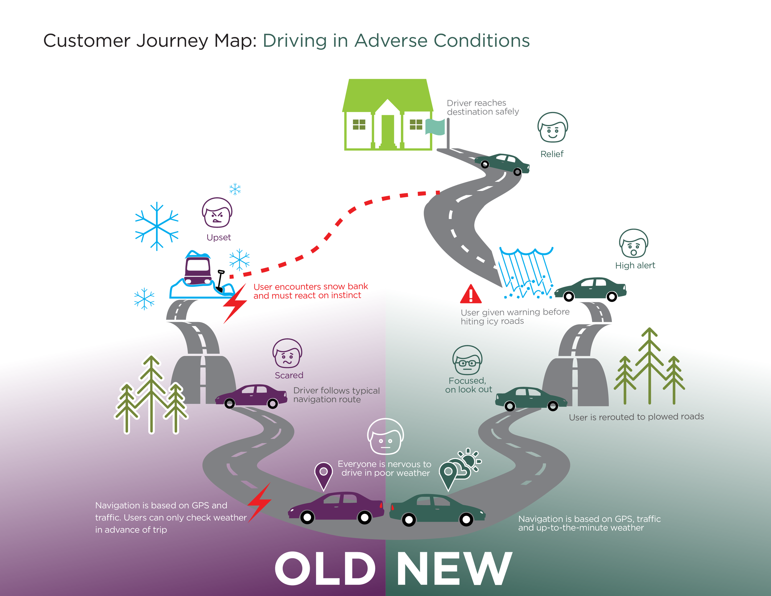CustomerJourneyMap_Driving_IoT.jpg