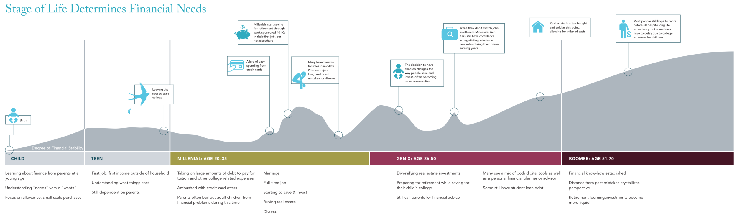 Journey Map created in InDesign by myself & Dan Shilov