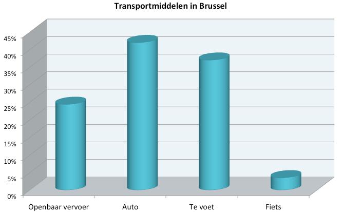 Mobiliteit breakdown