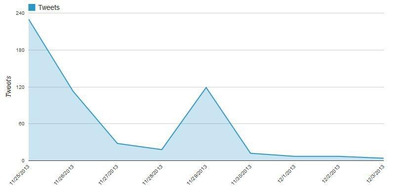 De fileideëen namen een enorme start op 25/11, maar dan zakte het aantal tweets drastisch naar enkele tientallen. Op 29/11 flakkerde de discussie weer op toen en tweet van @groen ( over  keistof.be   ) een enorme reach kende.