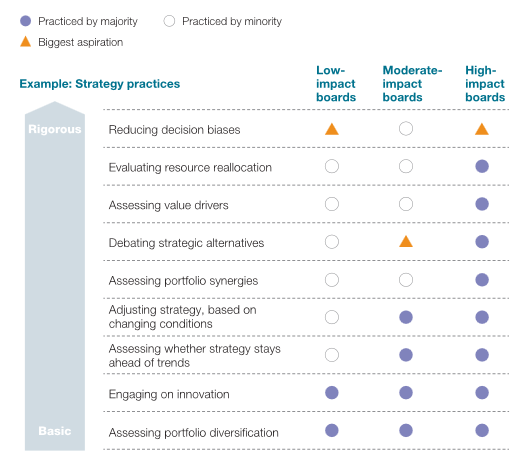 April 2013 McKinsey Global Survey of 722 directors on board practices