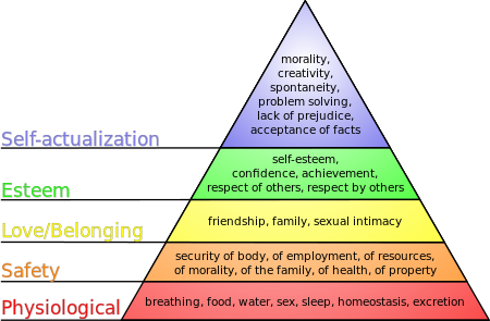 An interpretation of Maslow's hierarchy of needs, represented as a pyramid with the more basic needs at the bottom - Wikipedia