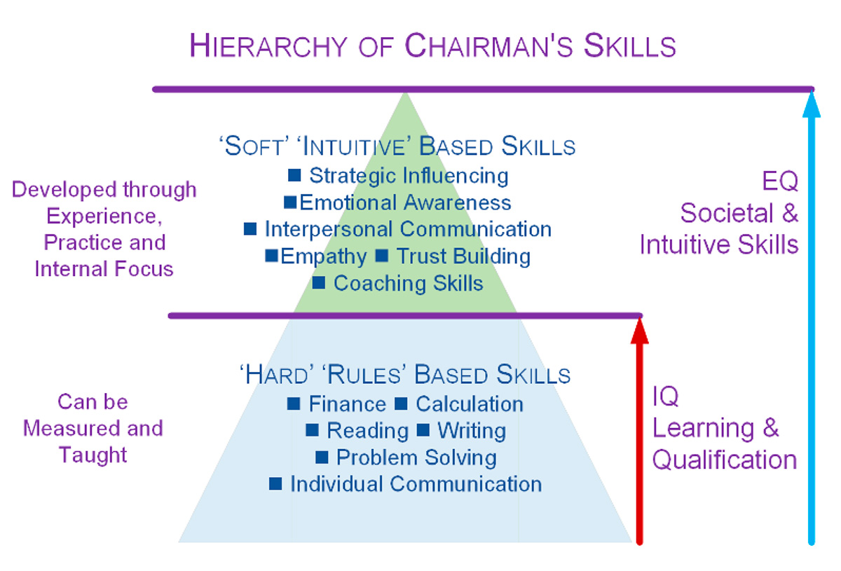 Hierarch of Chairman's Skills graphic