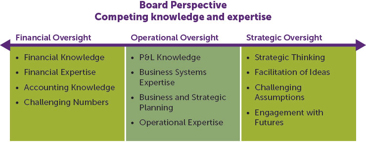 Board Perspective Competing knowledge and expertise