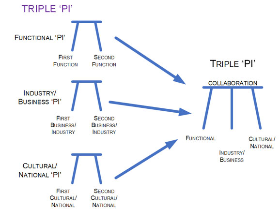 "Triple ""PI"""