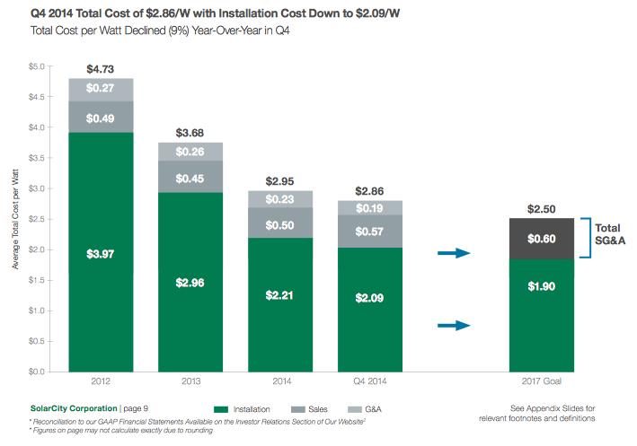 Source: SolarCity Q4, 2014 Earnings Presentation