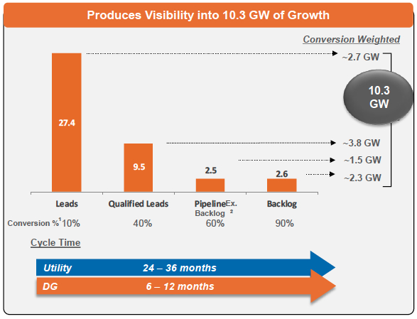 Source: SunEdison Q4, 2014 Earnings Presentation