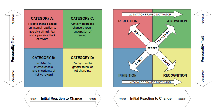 From A a model of motivation for facilitating sustainable change; Martin Turnbull, Neuroleadership Institute 2014