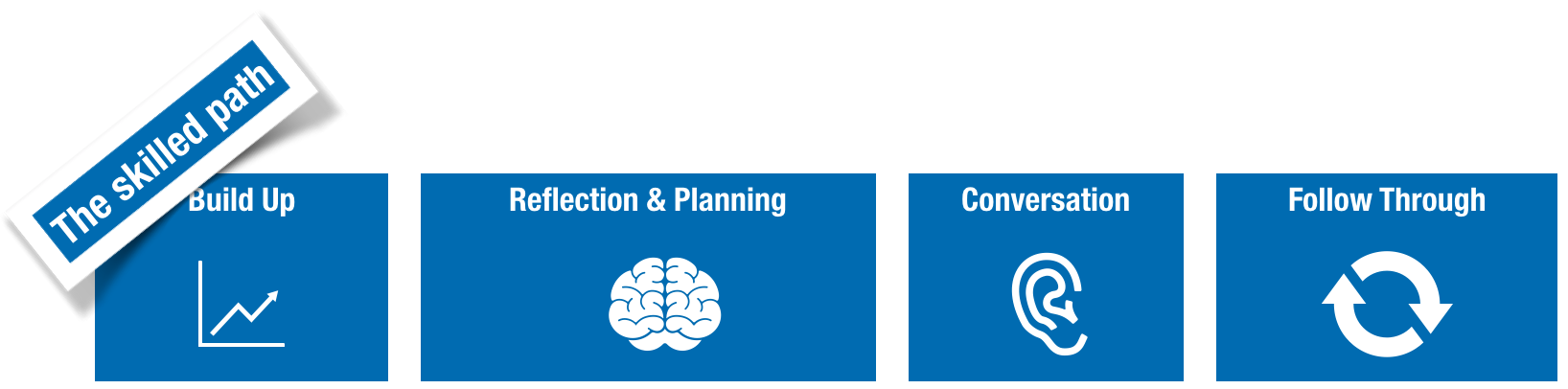 Better outcomes, full of learning, emerge from reducing the time between build-up and taking action, reflecting and planning (and practicing), listening as much as speaking and following up with learning-informed action...