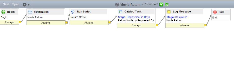 Movie Return Workflow