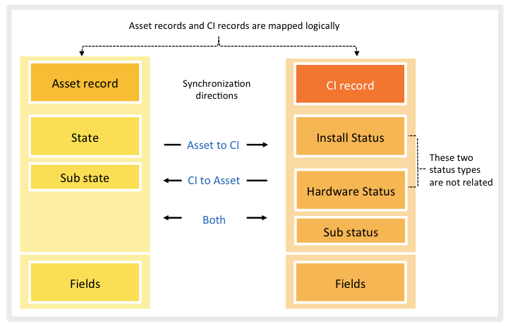 Asset-CI mapping and synchronization