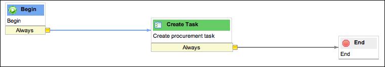 Source Request Workflow
