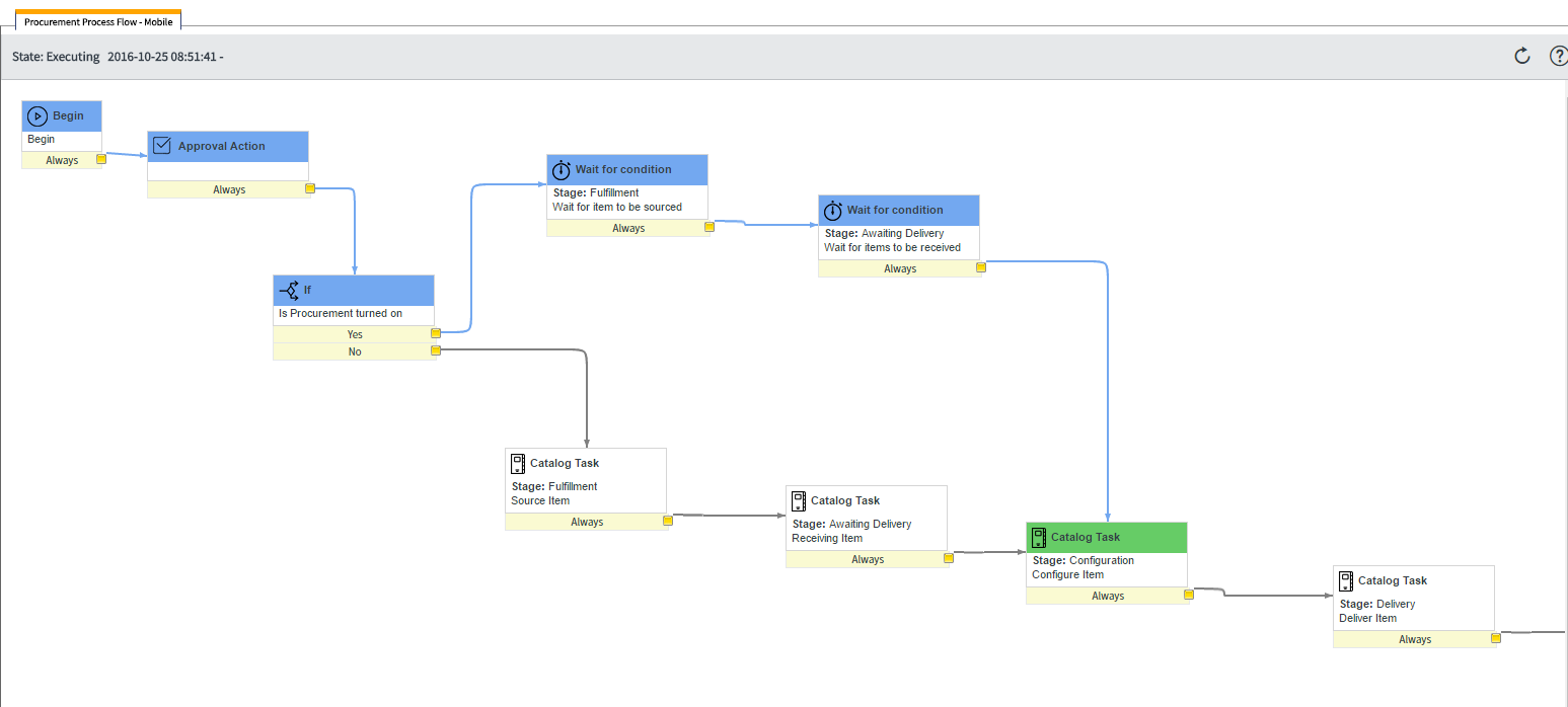 Procurement Workflow: Item Sourced and Received