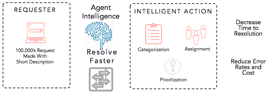 Benefits of Agent Intelligence