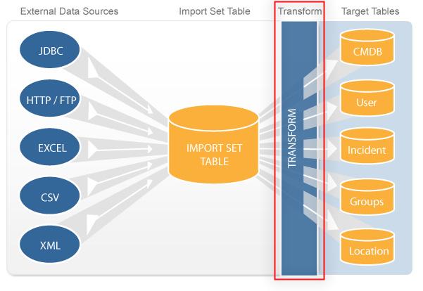 ImportProcessTransform.png