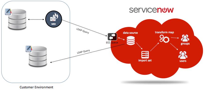 LDAP-diagram-cropped.png
