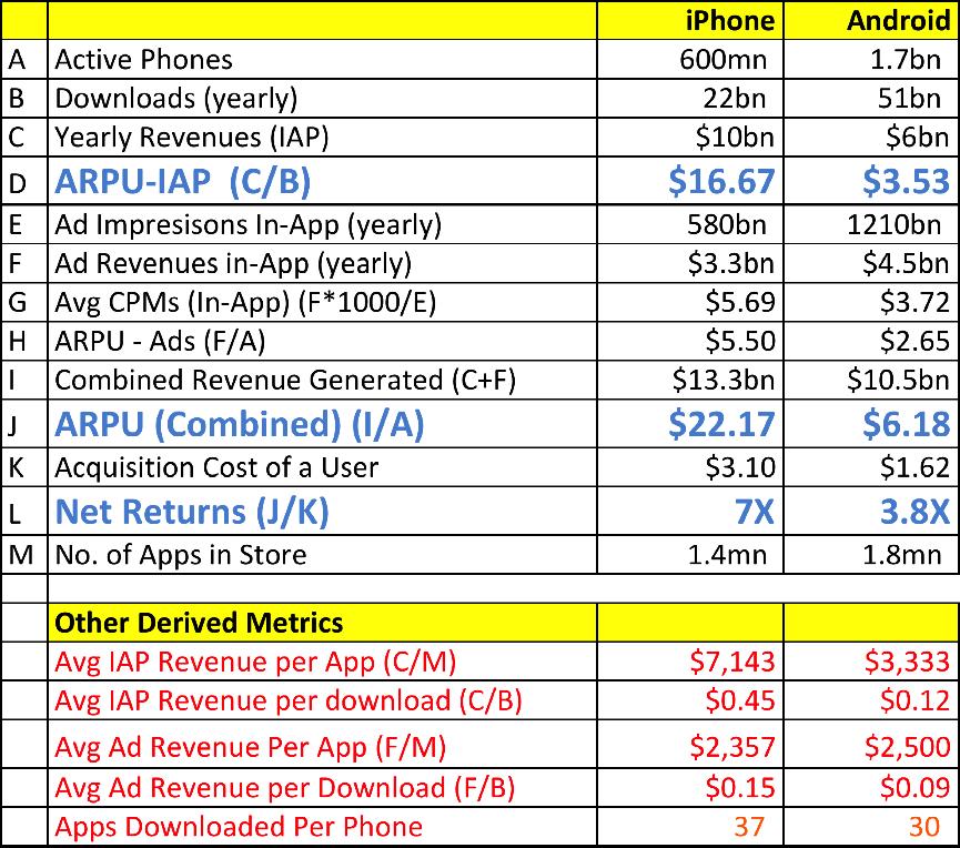 Android vs. iOS ARPU vs Deepak Abbot on Medium
