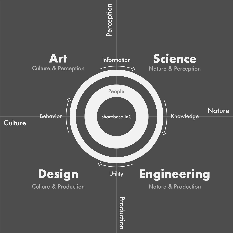 ここでは Narute : 自然 Culture : 社会(人間) Perception : 考える Production : 制御する Knowledge : 理論 Utility : 機能 Behavior : 行動 Information : 観点 と訳します。