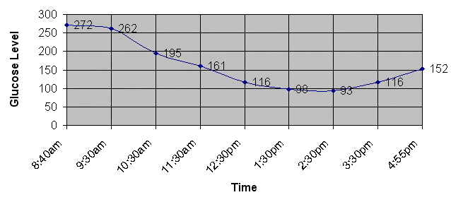 An ideal glucose curve will look like this. The goal is to keep the blood sugar at approximately the renal threshhold (about 250 mg/dl) at the high end and no lower than about 75 mg/dl at the low end. We hope to get Justin's glucose curve to look very similar to this.