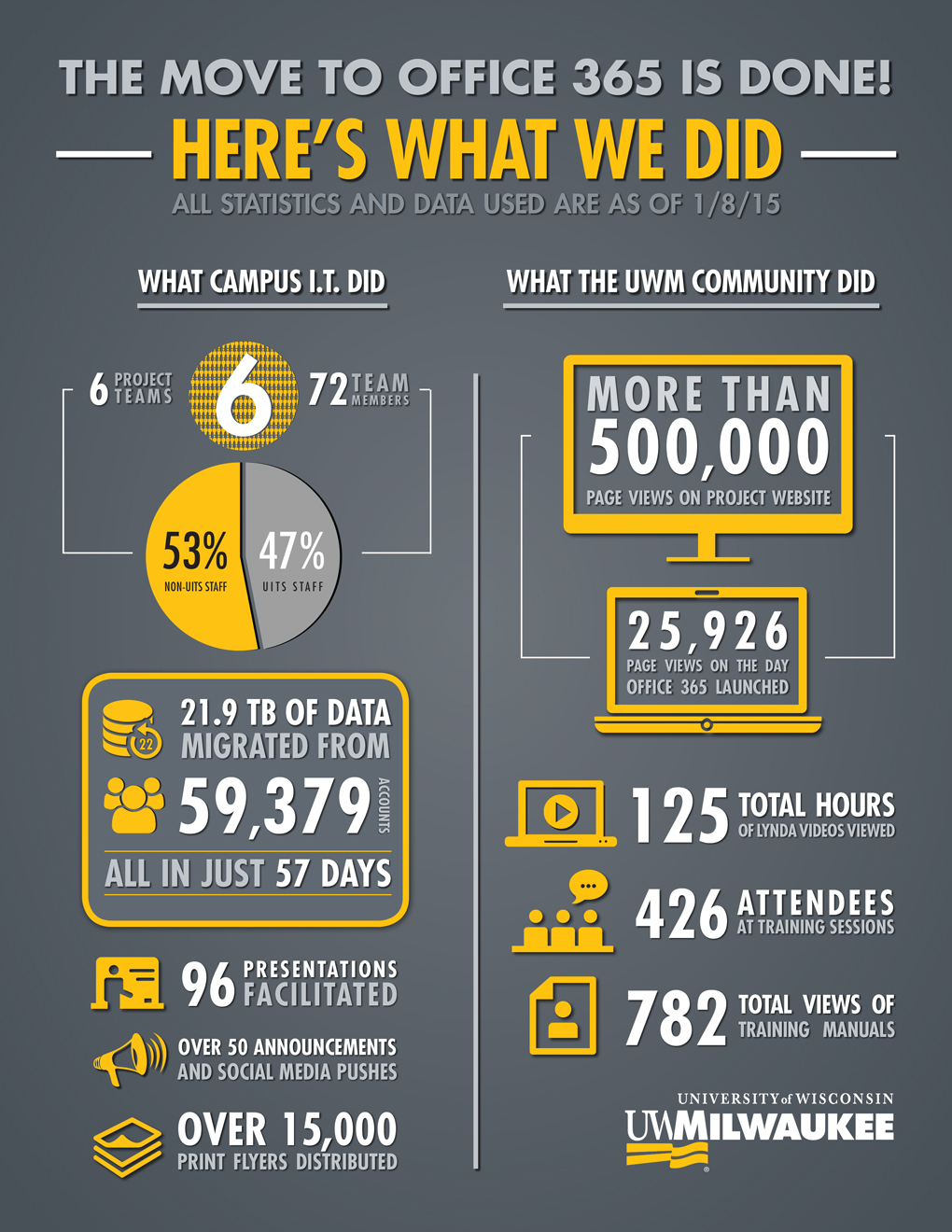 O365-Completion-Infographic-update-1.jpg