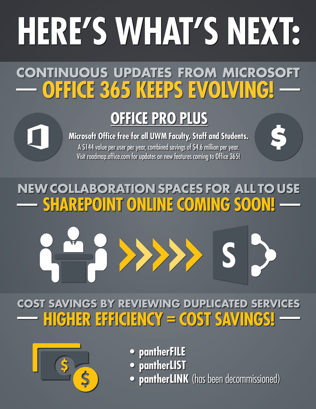 O365-Completion-Infographic-update-3.jpg