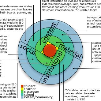 Education for Sustainable Development Model