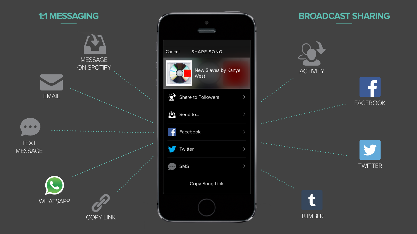 The ways users could share music.