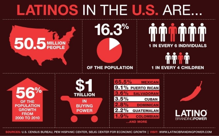 latinos-in-the-us-infographic.jpg