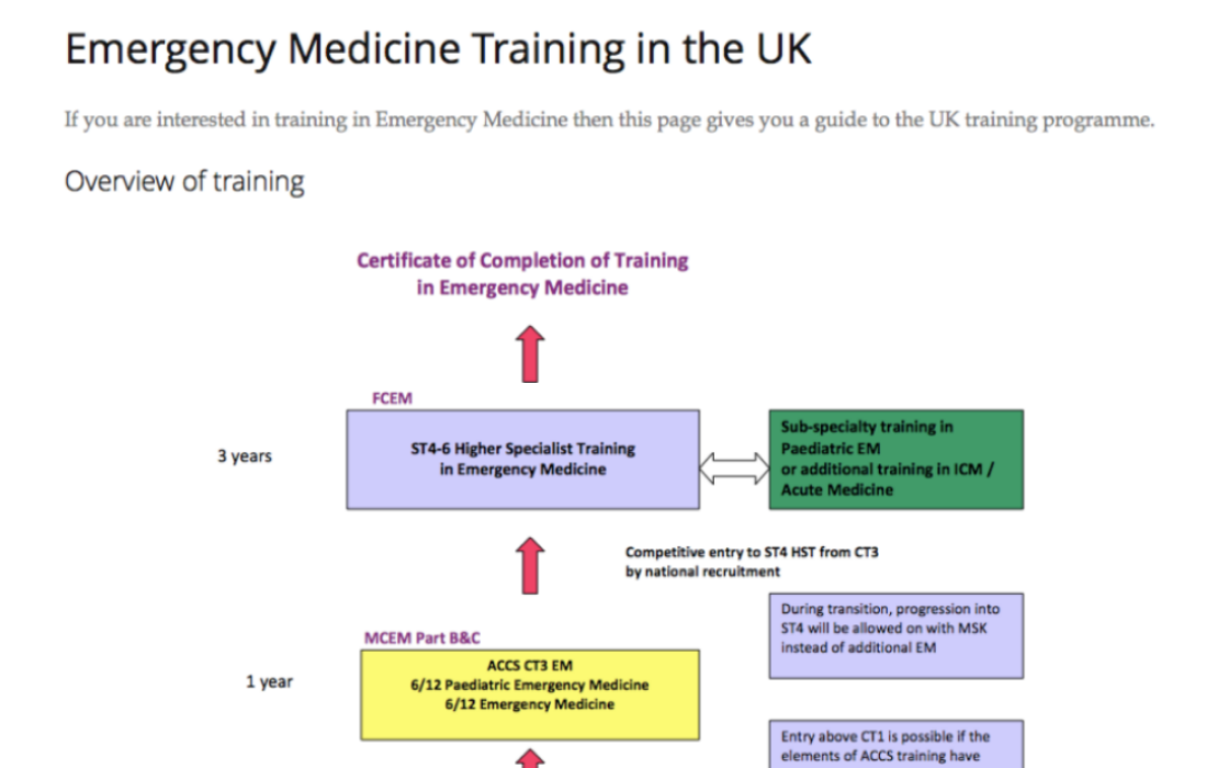A clear view of Emergency Medicine Training