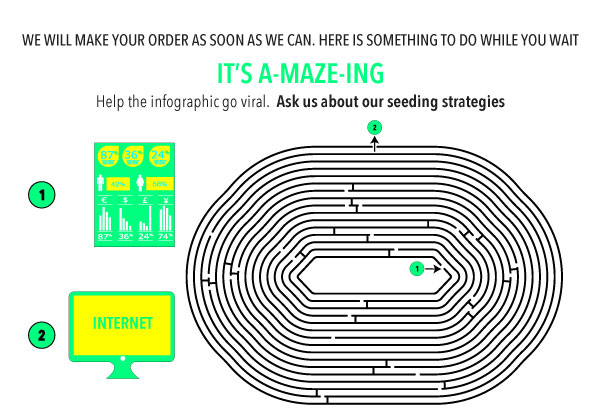 Also in the Kids Section we created a Maze to highlight out Seeding Strategies. Help the infographic go viral!