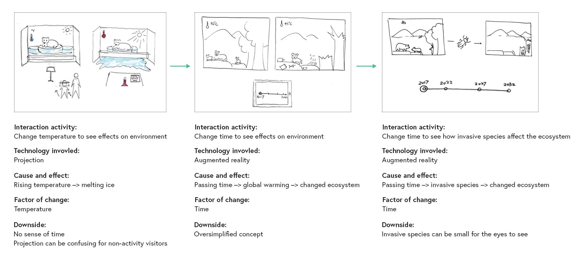 progression-of-activity-ideaArtboard-1.png