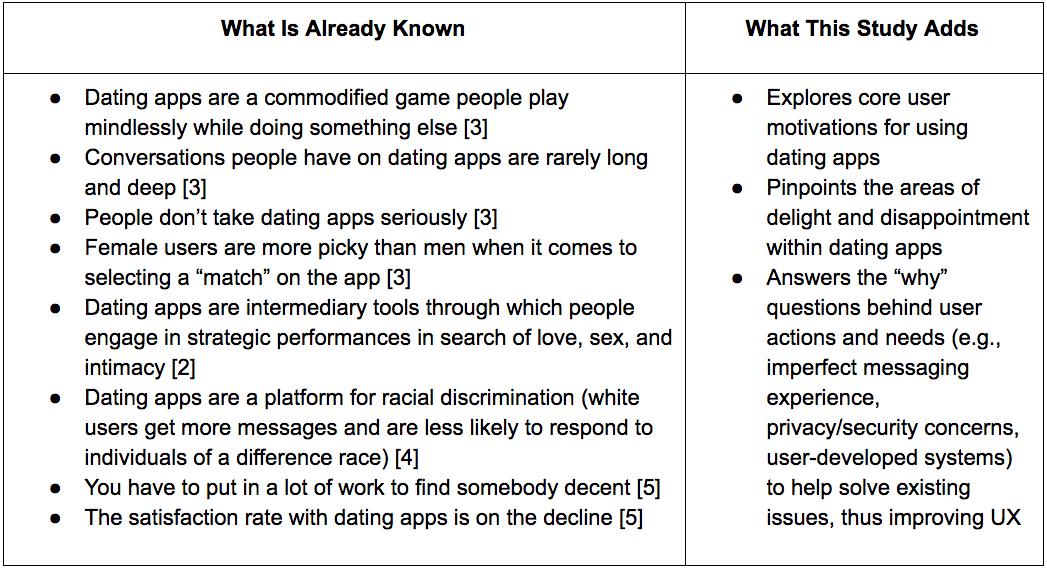 [2] Chamorro-Premuzic, T. (2014, January 17). The Tinder effect: Psychology of dating in the technosexual era. The Guardian. Retrieved from  https://www.theguardian.com/media-network/media-network-blog/2014/jan/17/tinder-dating-psychology-technosexual  [3] Zhang, J. and Yasseri, T. (2016). What Happens After You Both Swipe Right: A Statistical Description of Mobile Dating Communications. Oxford Internet Institute, University of Oxford. Retried from  https://arxiv.org/ftp/arxiv/papers/1607/1607.03320.pdf  [4]OkCupid. (2009) How Your Race Affects The Messages You Get. Retrieved from  https://theblog.okcupid.com/how-your-race-affects-the-messages-you-get-39c68771b99e  [5]Beck, Julie. (2016). The Rise of Dating-App Fatigue. The Atlantic. Retrieved from  https://www.theatlantic.com/health/archive/2016/10/the-unbearable-exhaustion-of-dating-apps/505184/