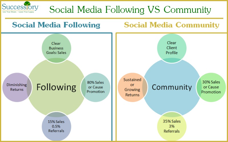 Successiory Blog: Social Media Following Versus Social Media Community - build relevant community not short term following.
