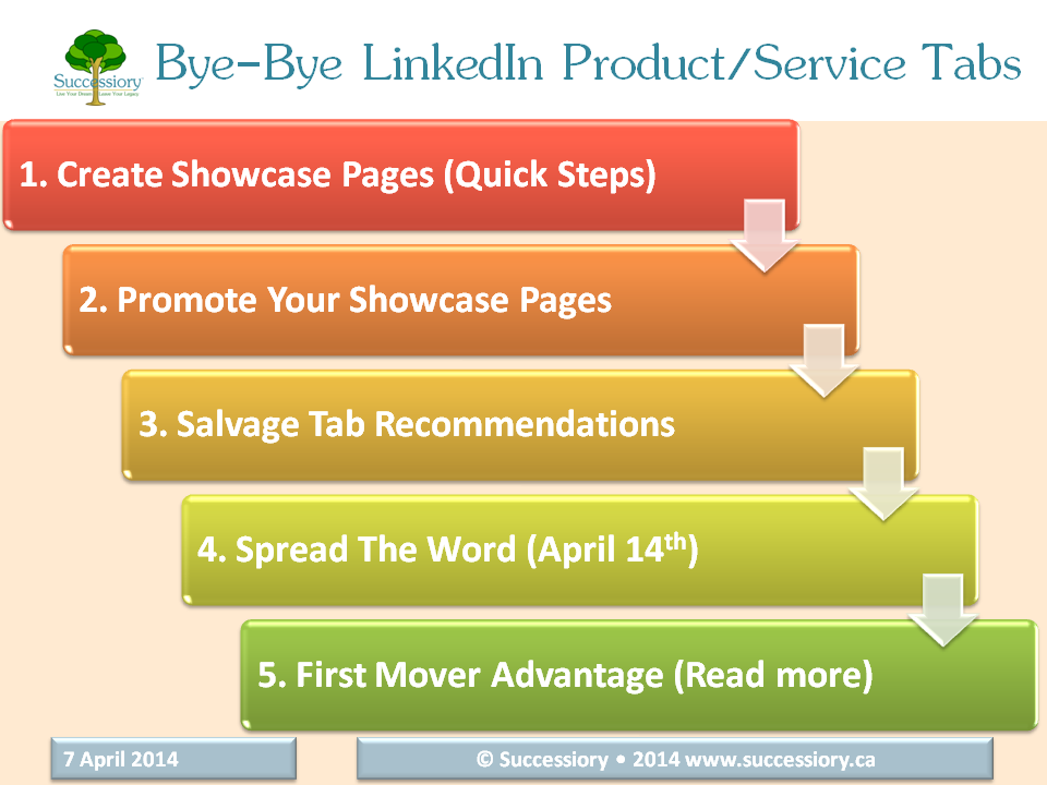 No More LinkedIn Product-Service Tabs