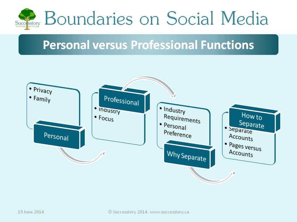 Source:   www.successiory.com/blog/2014-6-19-boundaries-on-social-media-personal-vs-professional