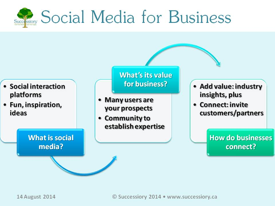 Source:  http://www.successiory.ca/blog/2014-8-14-what-is-social-media-for-business