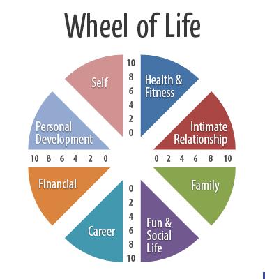 Source:  www.lodestone.nz/life-coaching/goal-setting-balanced-life