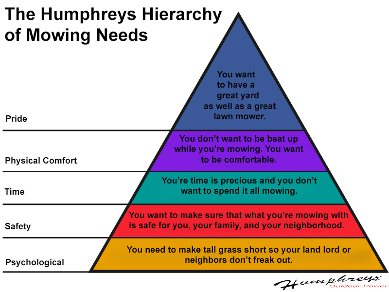 Use the Humphreys Hierarchy of mowing needs to know when its time to trade up.