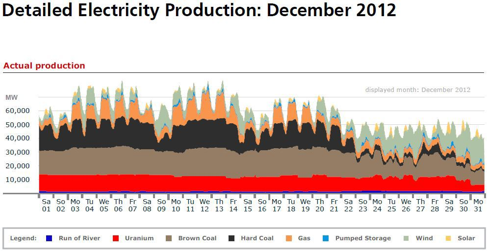 Germany Production December 2012.JPG