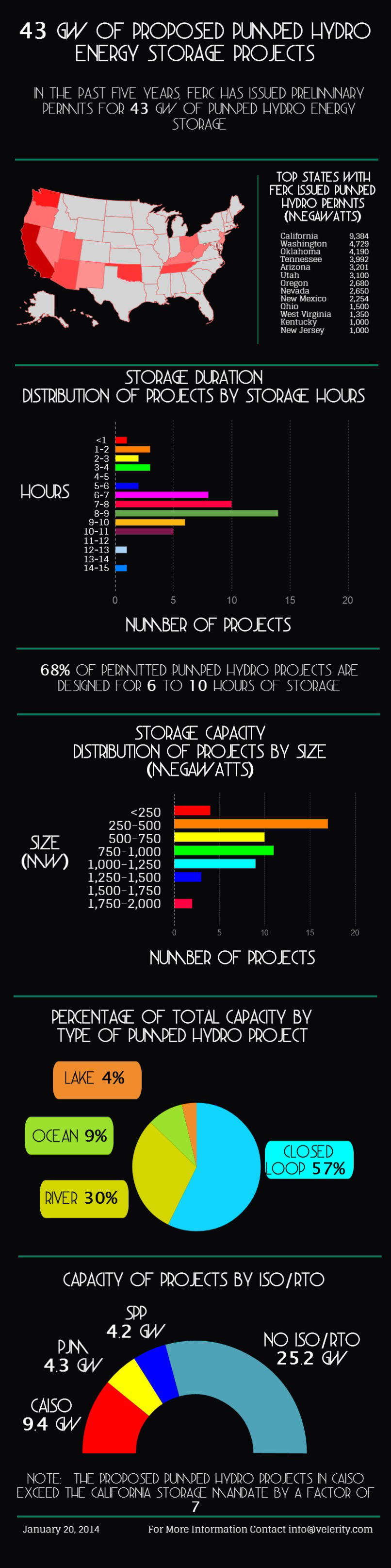 Pumped Hydro Infographic 1-20-14 2.jpg