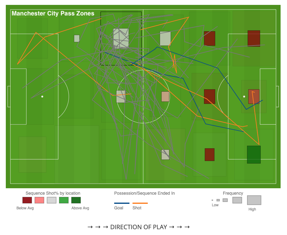 Man City pass zones.png