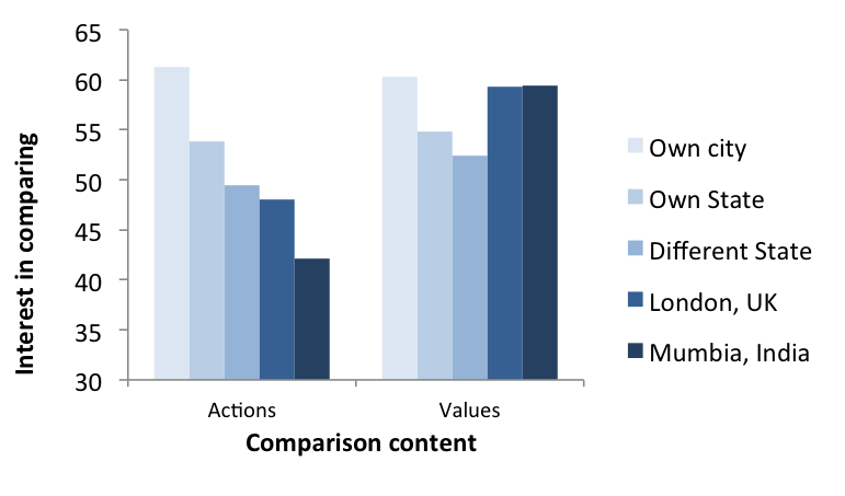 People exhibit varying amounts of interest in comparing to different comparison targets according to whether they are comparing actions (low-level) or values (high-level). When people are focused on actions, they show significantly less interest in comparing as the target gets farther away. By contrast, when people are focused on values, they show about the same amount of interest in comparing, regardless of whether they are comparing to someone from their own city or to someone from Mumbai.