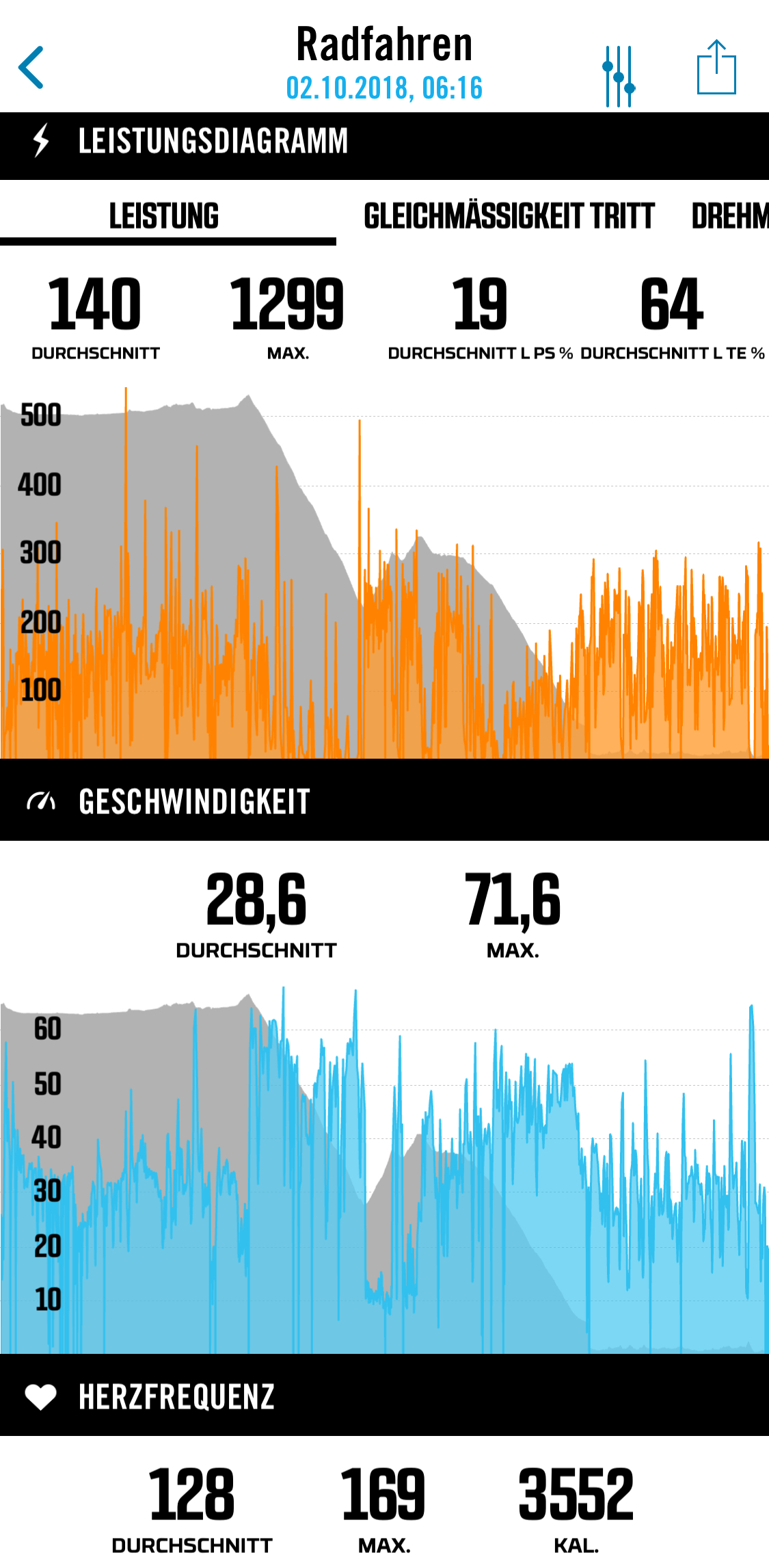 Ingo's data from stage 1, recorded by Stages.