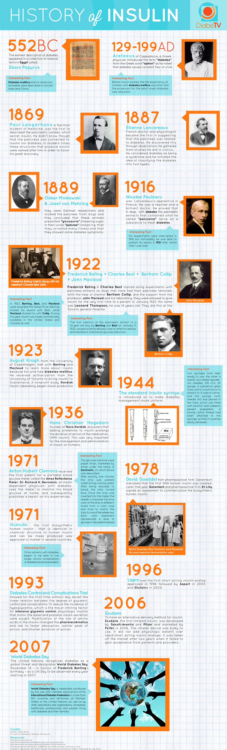 Infographic for The History of Insulin