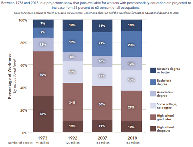 Workforce needs over time in relation to college degrees.jpg