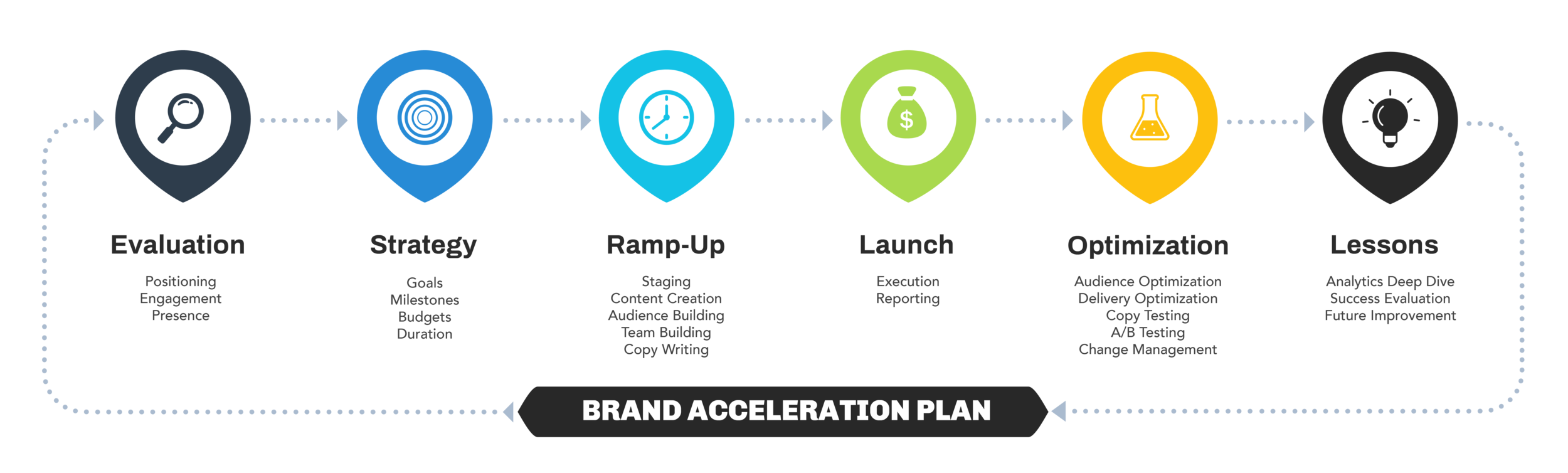 Brand Acceleration Process.png